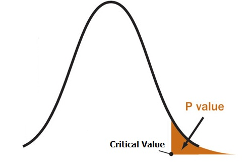 image from Learning about p-value