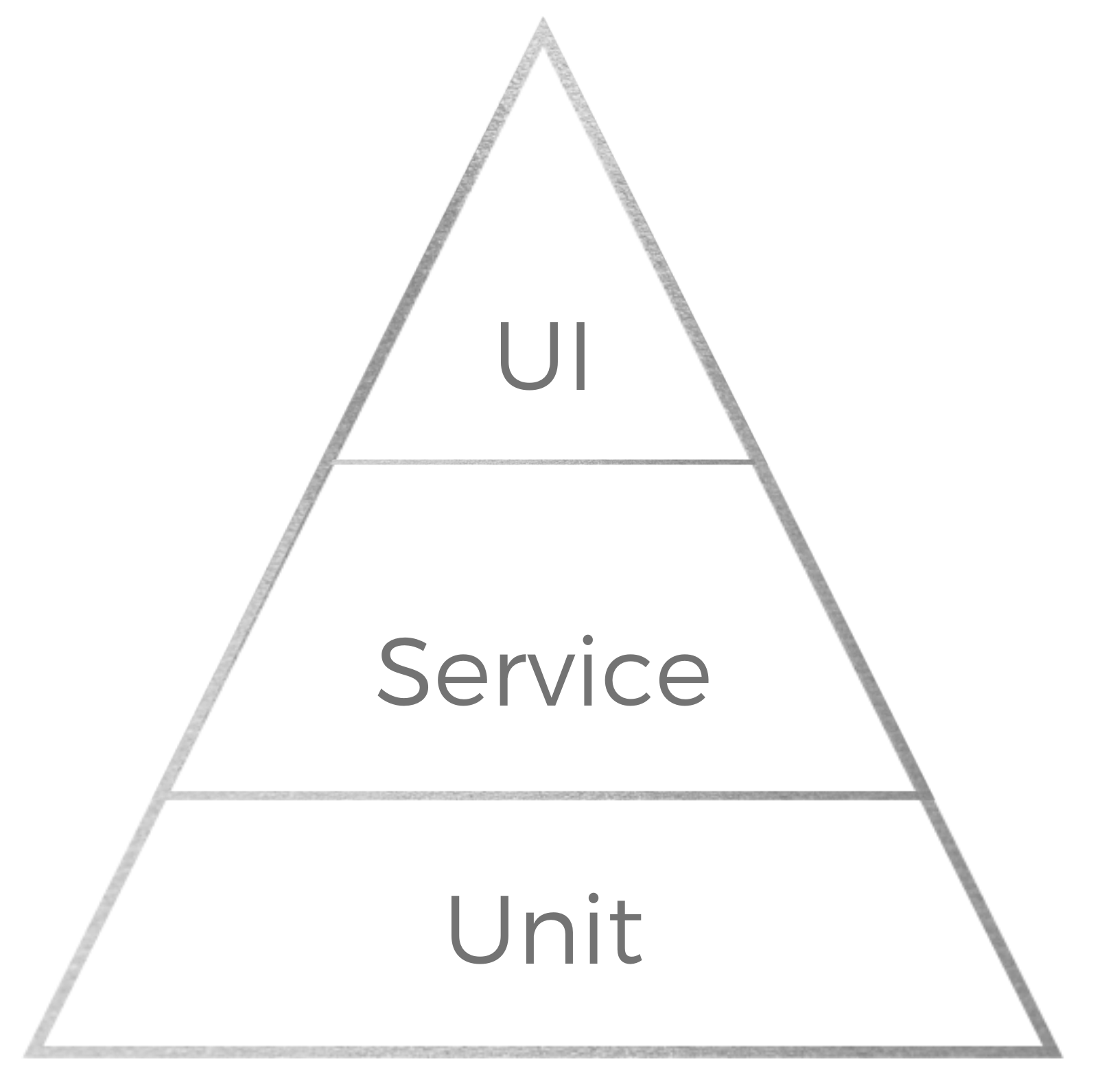 image from Unit Tests vs Integration Tests